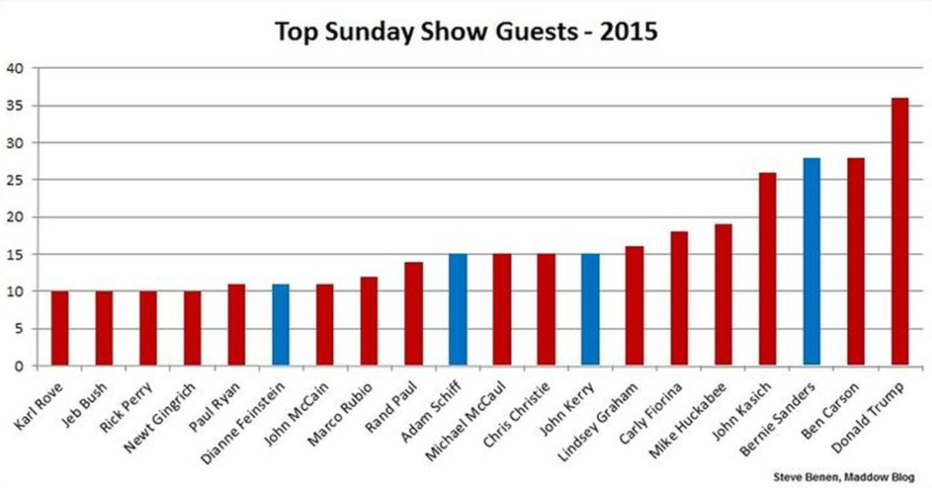 What the Big Five Sunday Shows Tell Us About Whose Voices to Value