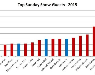 What the Big 5 Sunday Shows Tell Us About Who to Value